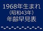 1968年生まれ年齢早見表