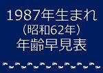 1987年生まれ年齢早見表