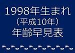 1998年生まれ年齢早見表