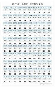 2020年年齢早見表ダウンロードカードサイズ