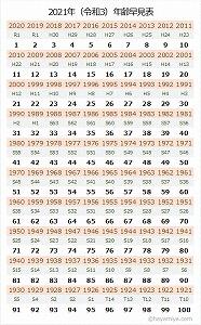 2021年年齢早見表ダウンロードカードサイズ