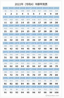 2022年年齢早見表ダウンロードカードサイズ